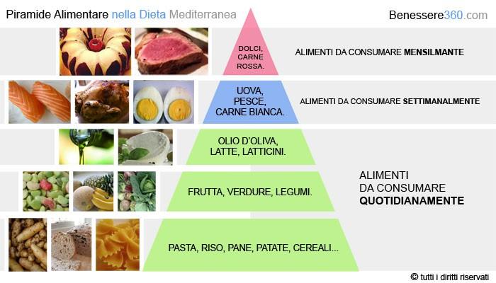 tabella alimenti gravidanza